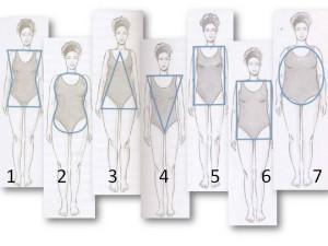 Типы строения женской фигуры и выбор гардероба к ним